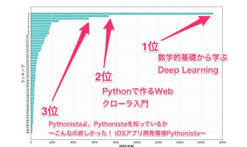 PyCon JP 2016視聴回数ランキング