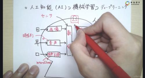 【キカガク流】人工知能・機械学習 脱ブラックボックス講座 – 初級編 –