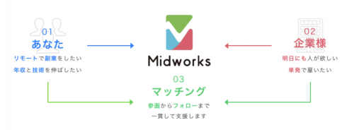 Midworks(ミッドワークス)の説明図