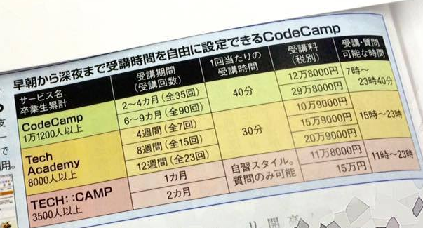 codecamp-trendy