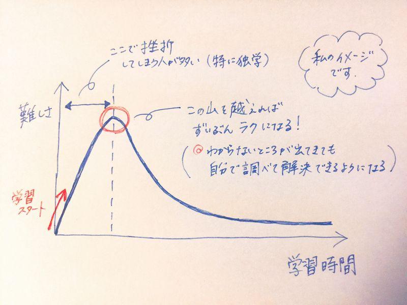 プログラミング学習の最初の山